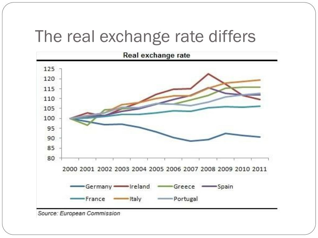 The real exchange rate differs