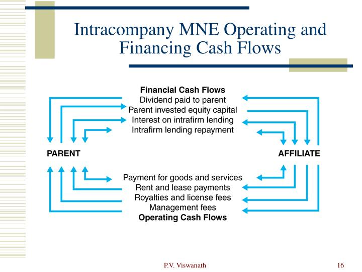 Intracompany MNE Operating and Financing Cash Flows