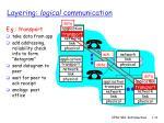 layering logical communication29
