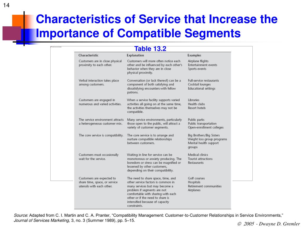 Characteristics of Service that Increase the Importance of Compatible Segments