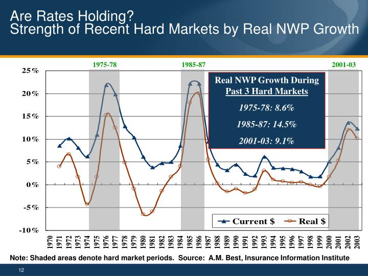 Are Rates Holding?