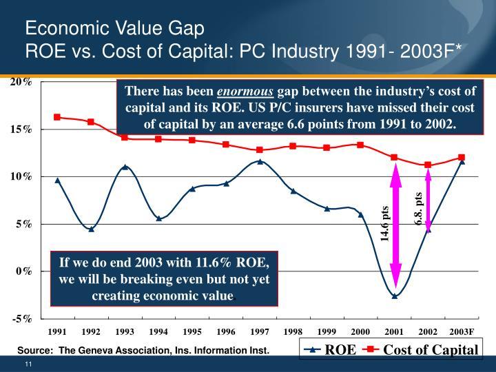 Economic Value Gap