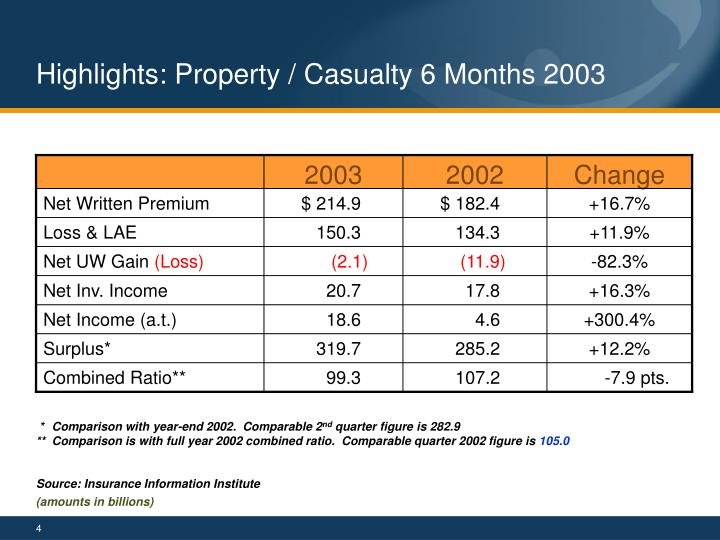 Highlights: Property / Casualty 6 Months 2003
