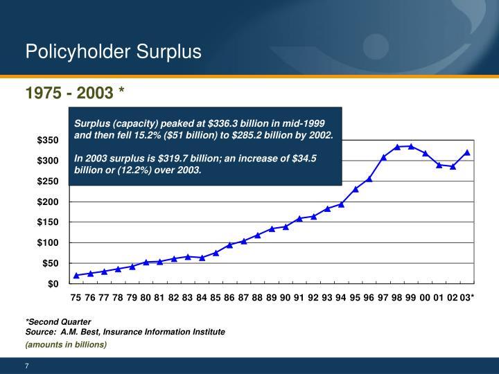 Policyholder Surplus