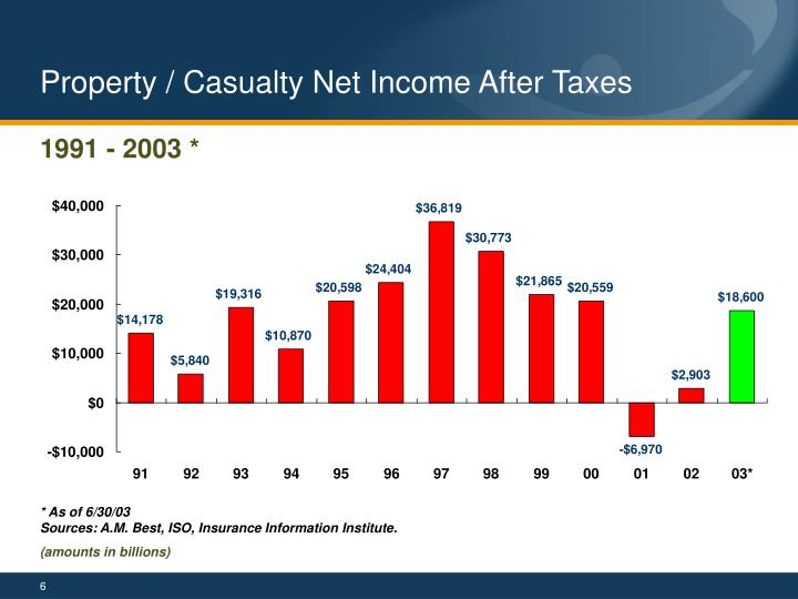 Property / Casualty Net Income After Taxes