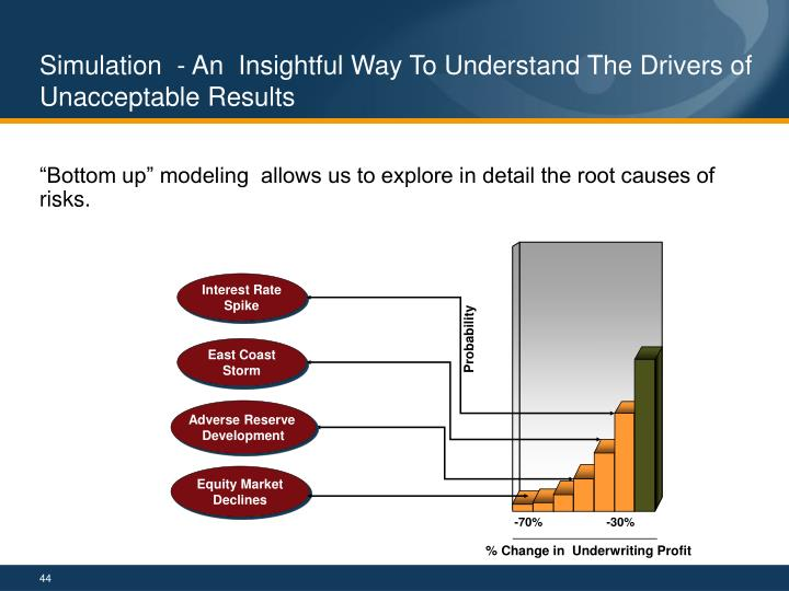 Simulation  - An  Insightful Way To Understand The Drivers of Unacceptable Results