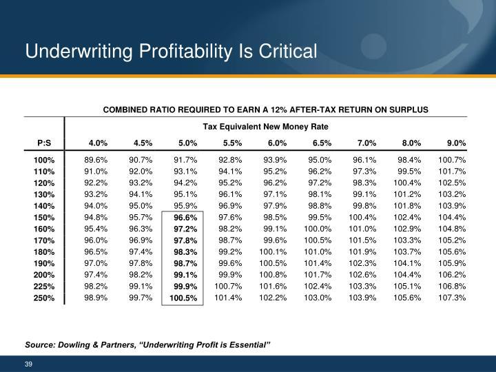 Underwriting Profitability Is Critical