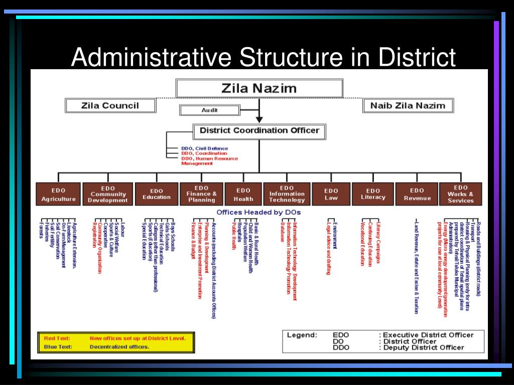 Administrative Structure in District
