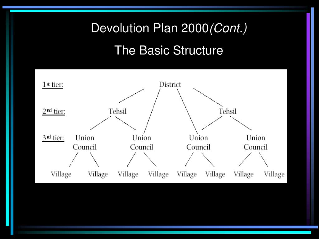 Devolution Plan 2000