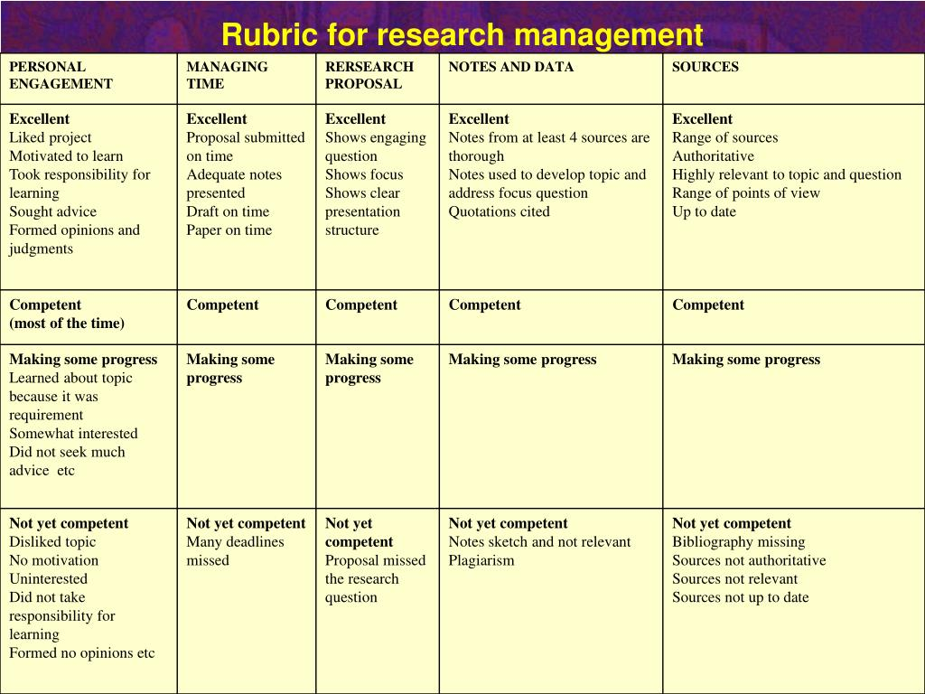 Rubric for research management