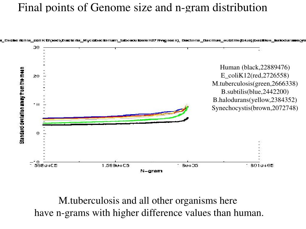 Final points of Genome size and n-gram distribution of standard deviations
