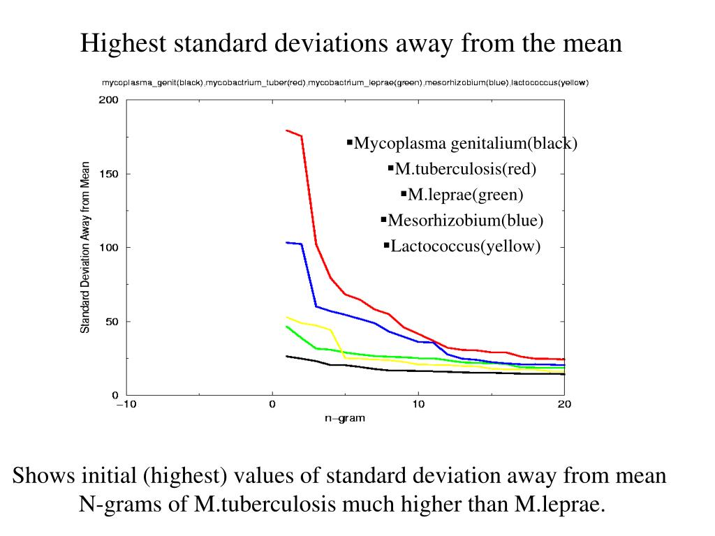 Highest standard deviations away from the mean