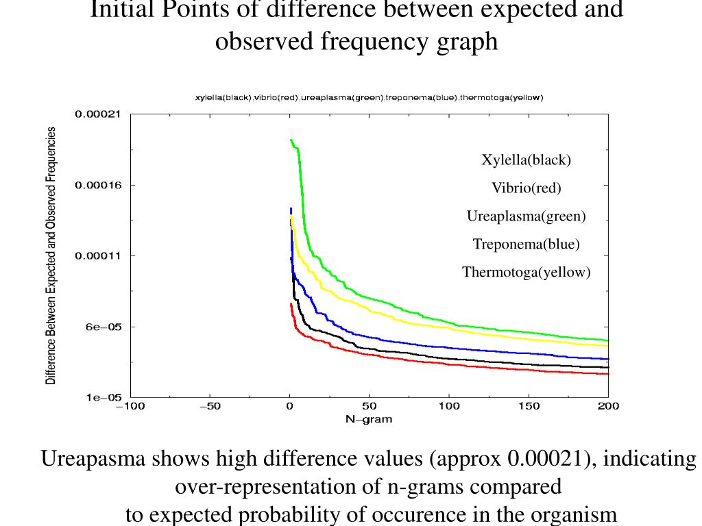 Initial Points of difference between expected and observed frequency graph