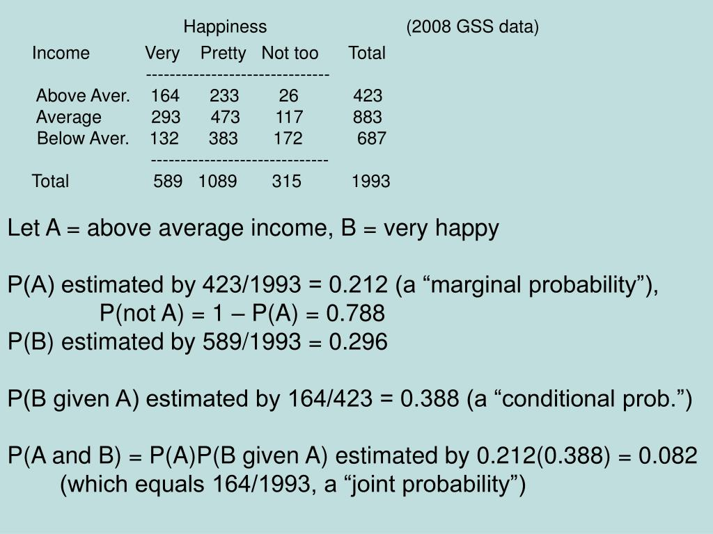 Happiness                            (2008 GSS data)