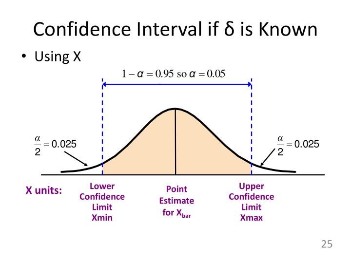 Confidence Interval if