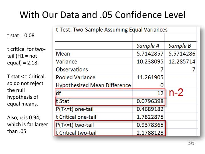With Our Data and .05 Confidence Level