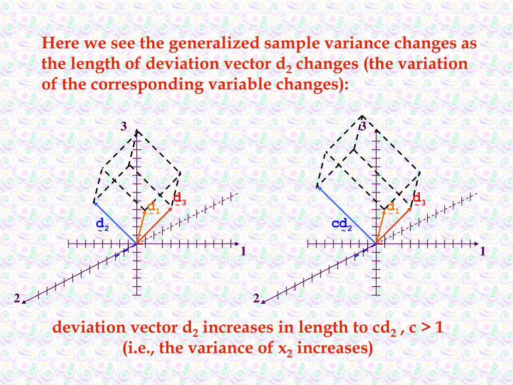 Here we see the generalized sample variance changes as  the length of deviation vector d