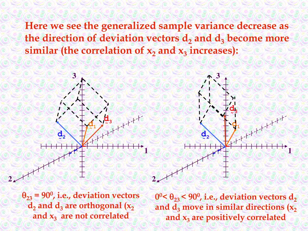 Here we see the generalized sample variance decrease as the direction of deviation vectors d