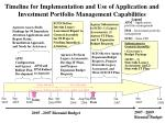 timeline for implementation and use of application and investment portfolio management capabilities