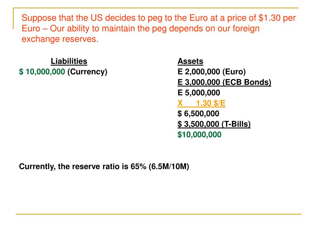 Suppose that the US decides to peg to the Euro at a price of $1.30 per Euro – Our ability to maintain the peg depends on our foreign exchange reserves.