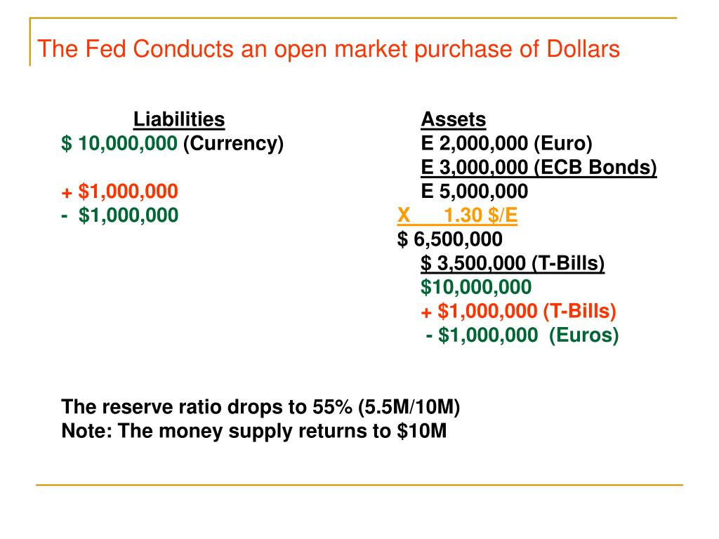 The Fed Conducts an open market purchase of Dollars