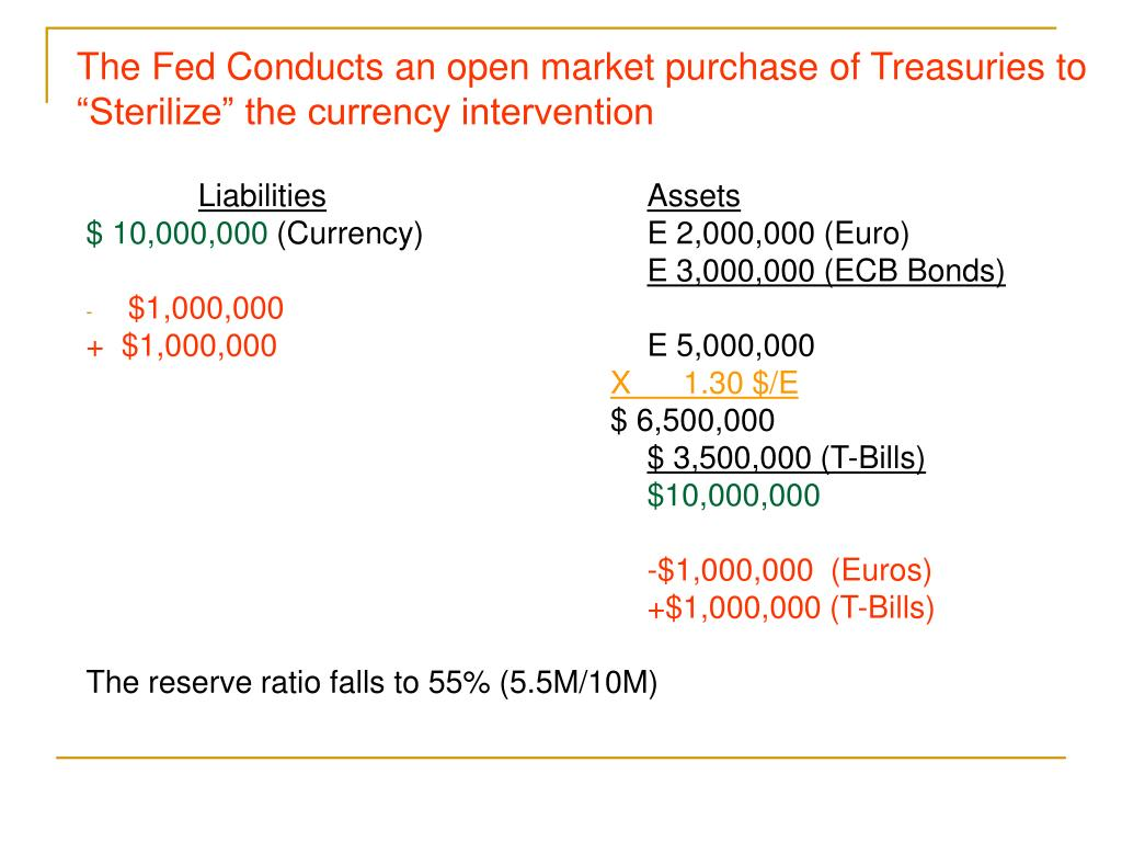 """The Fed Conducts an open market purchase of Treasuries to """"Sterilize"""" the currency intervention"""