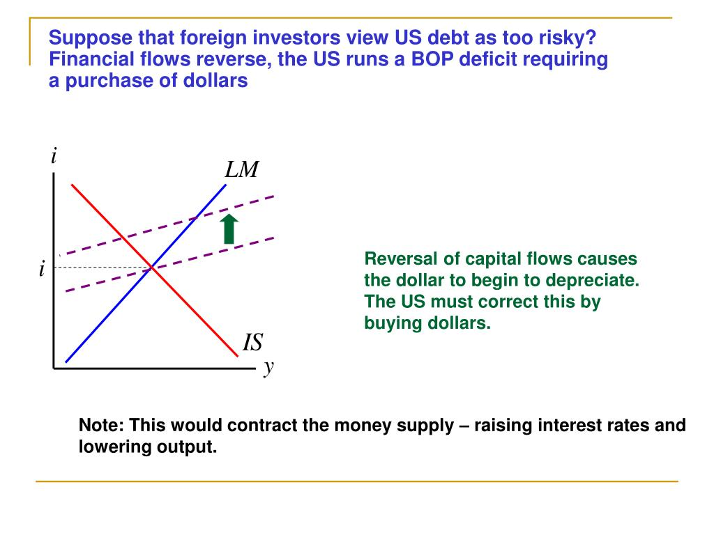 Suppose that foreign investors view US debt as too risky? Financial flows reverse, the US runs a BOP deficit requiring a purchase of dollars