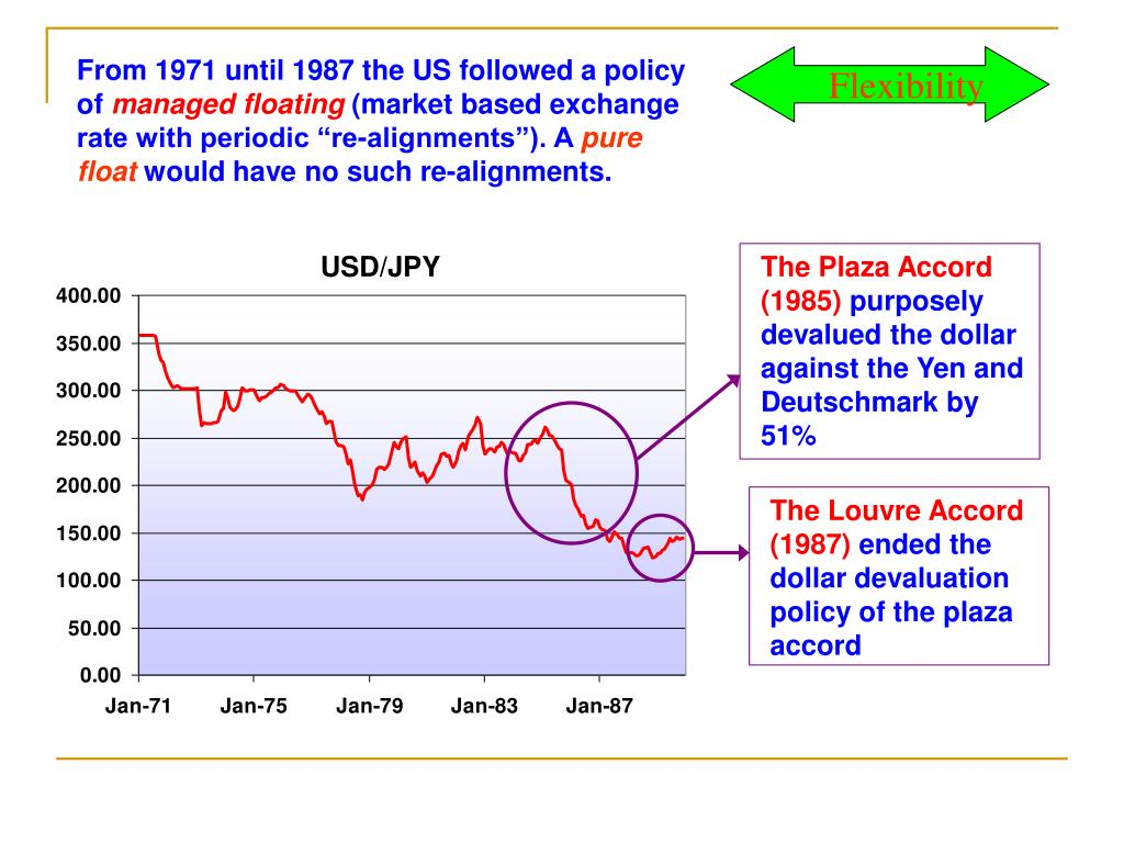 From 1971 until 1987 the US followed a policy of
