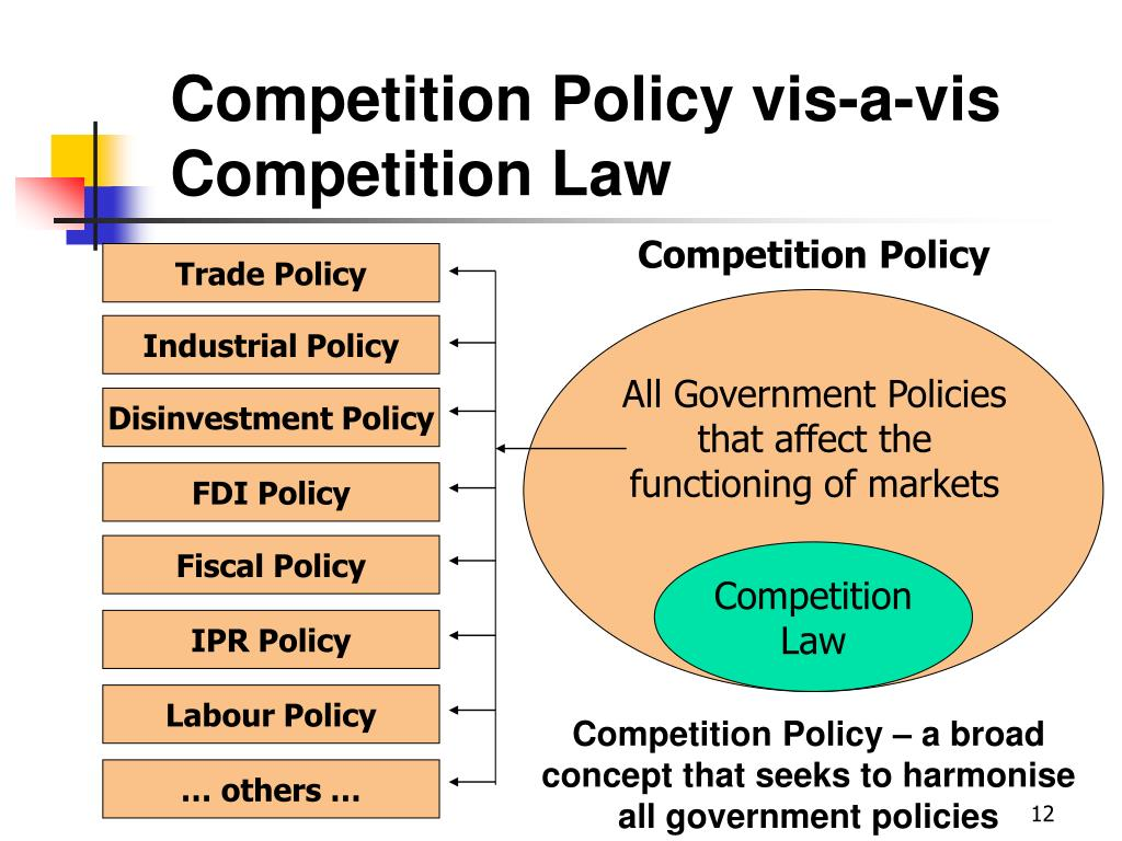 Competition Policy vis-a-vis Competition Law