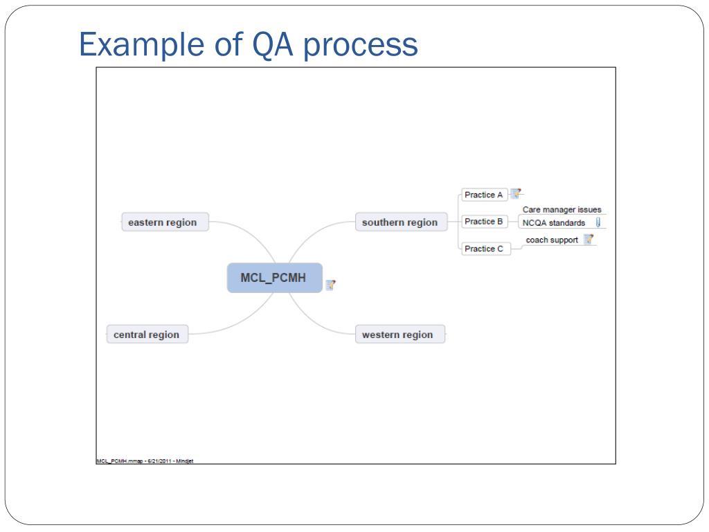 Example of QA process
