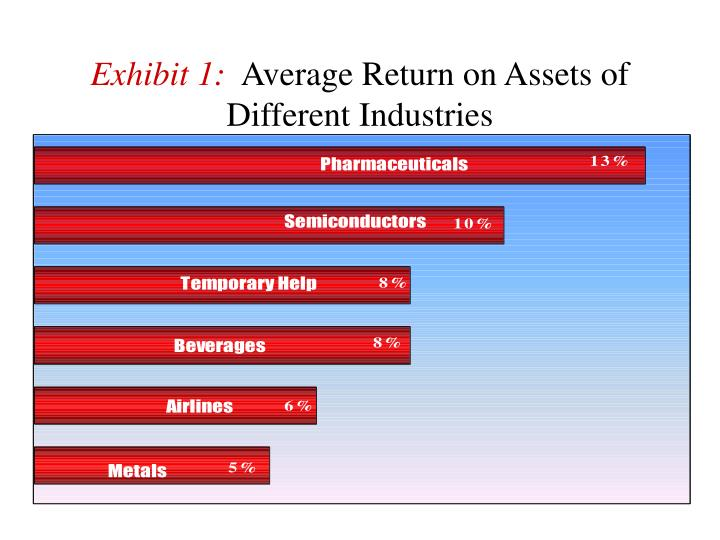 Exhibit 1 average return on assets of different industries