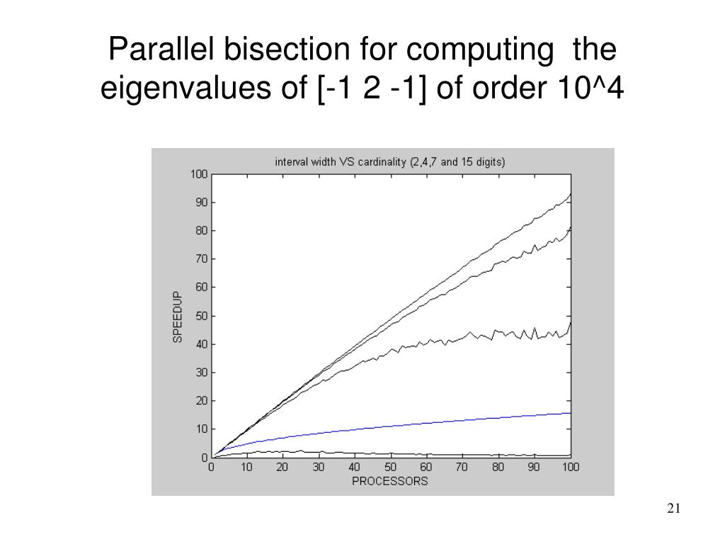 Parallel bisection for computing  the eigenvalues of [-1 2 -1] of order 10^4