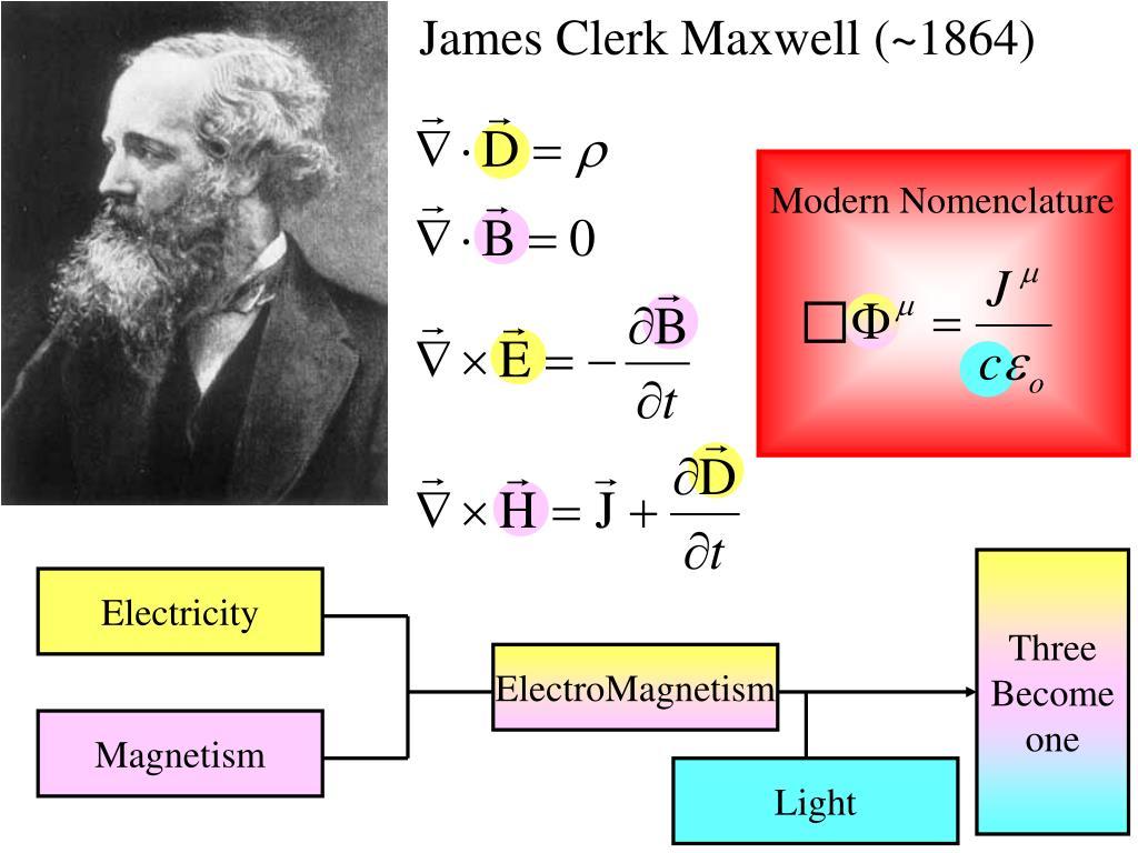 James Clerk Maxwell (~1864)
