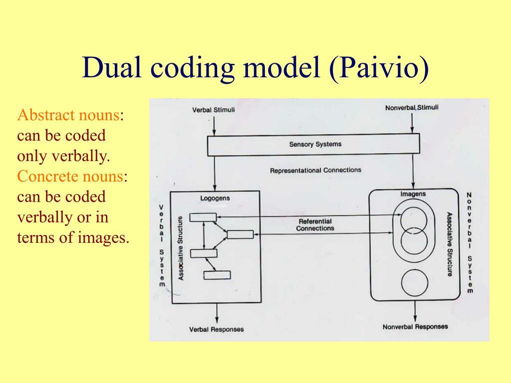 Dual coding model (Paivio)