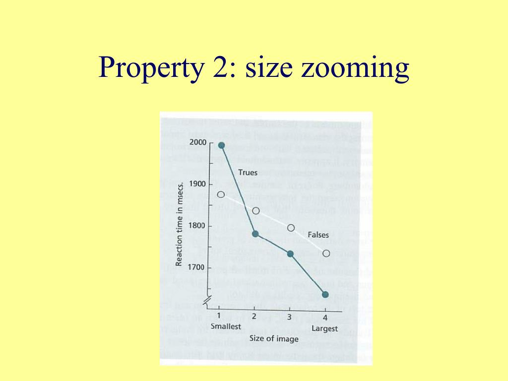 Property 2: size zooming