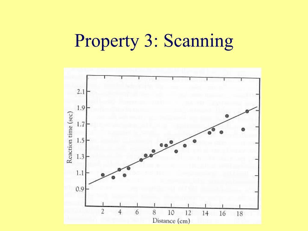 Property 3: Scanning