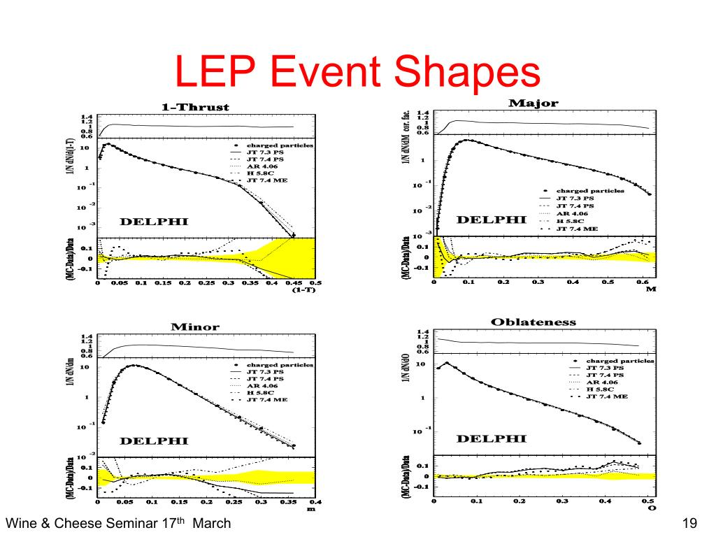 LEP Event Shapes