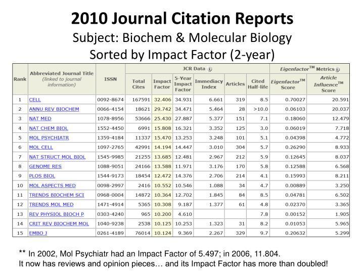 essays biochemistry impact factor 2010 Essays in biochemistry journal index sci(e  custom period set the cited and published year to calculate the impact factor  archives of biochemistry and.