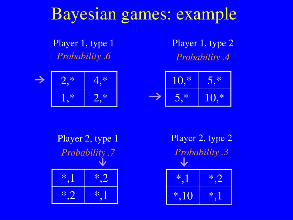 Bayesian games: example