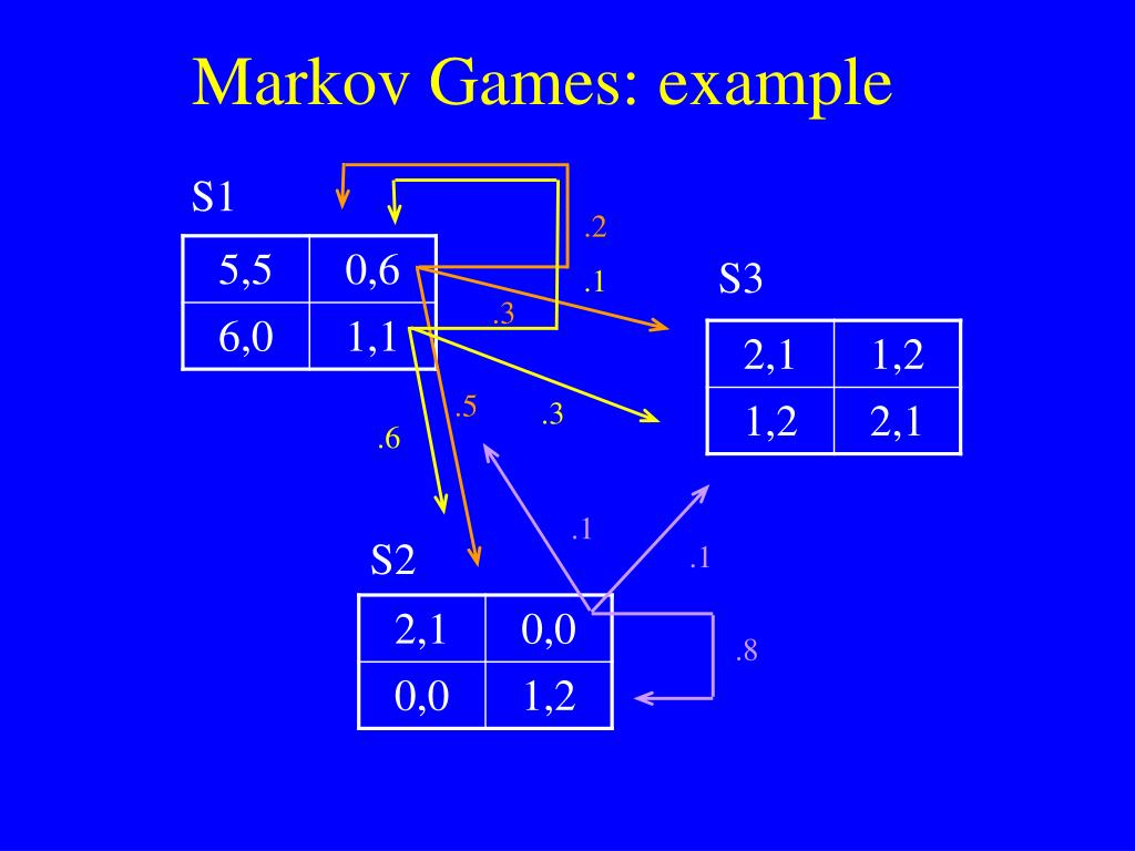 Markov Games: example
