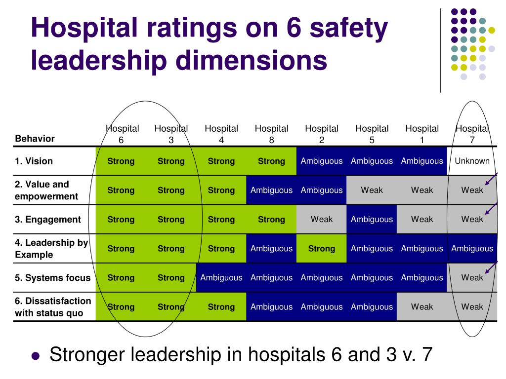 Hospital ratings on 6 safety leadership dimensions