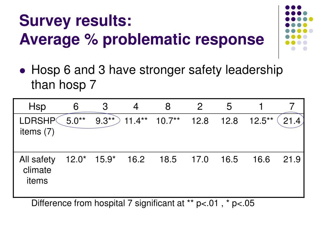 Survey results: