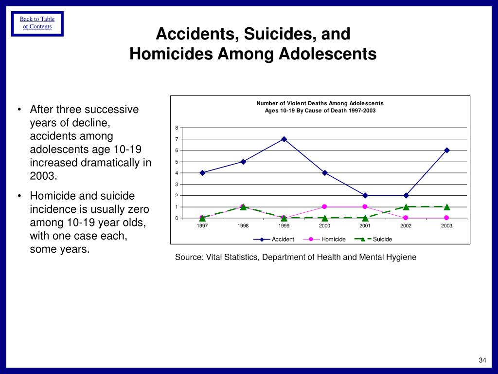 Accidents, Suicides, and