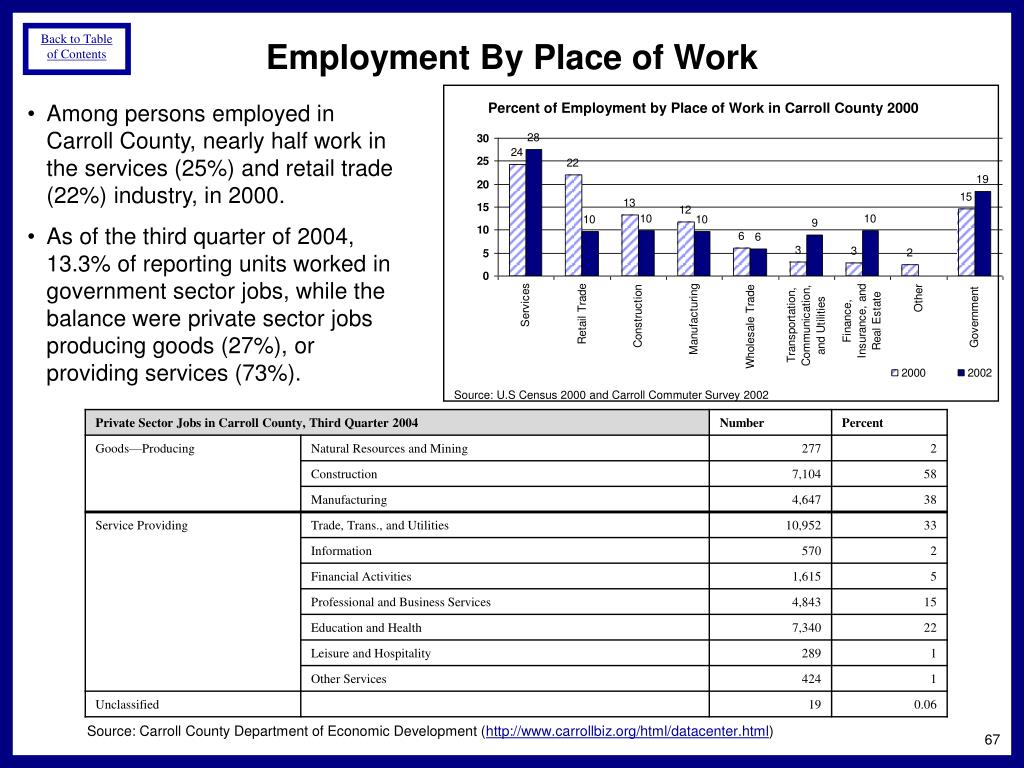 Employment By Place of Work