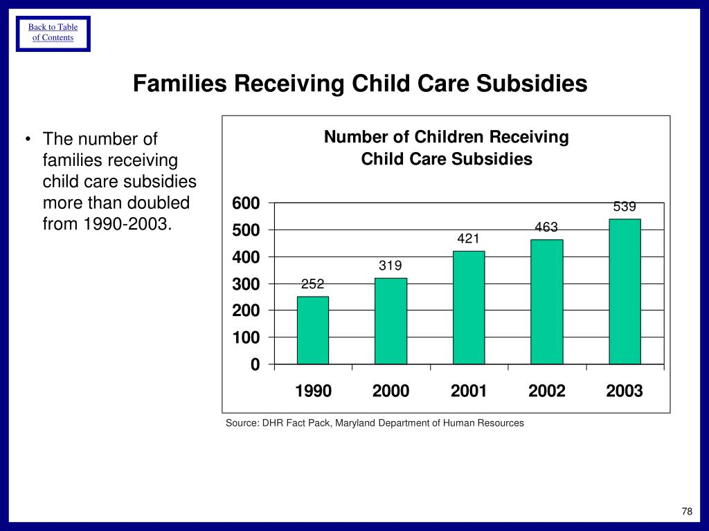 Families Receiving Child Care Subsidies