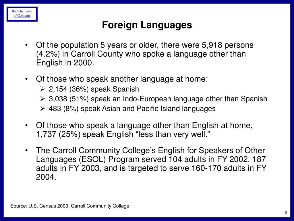 Of the population 5 years or older, there were 5,918 persons (4.2%) in Carroll County who spoke a language other than English in 2000.