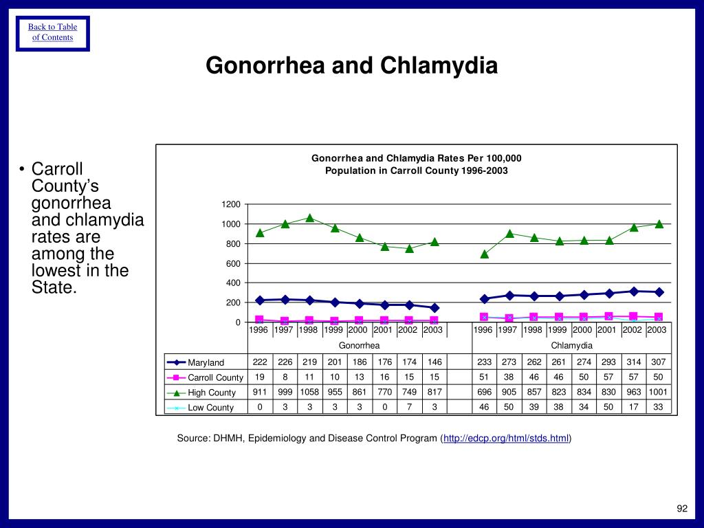 Gonorrhea and Chlamydia