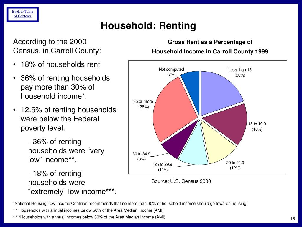 Household: Renting