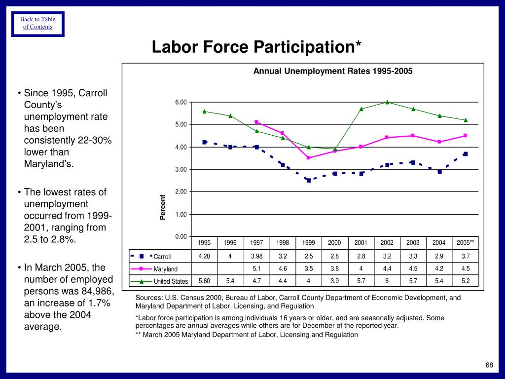 Since 1995, Carroll County's unemployment rate has been consistently 22-30% lower than Maryland's.