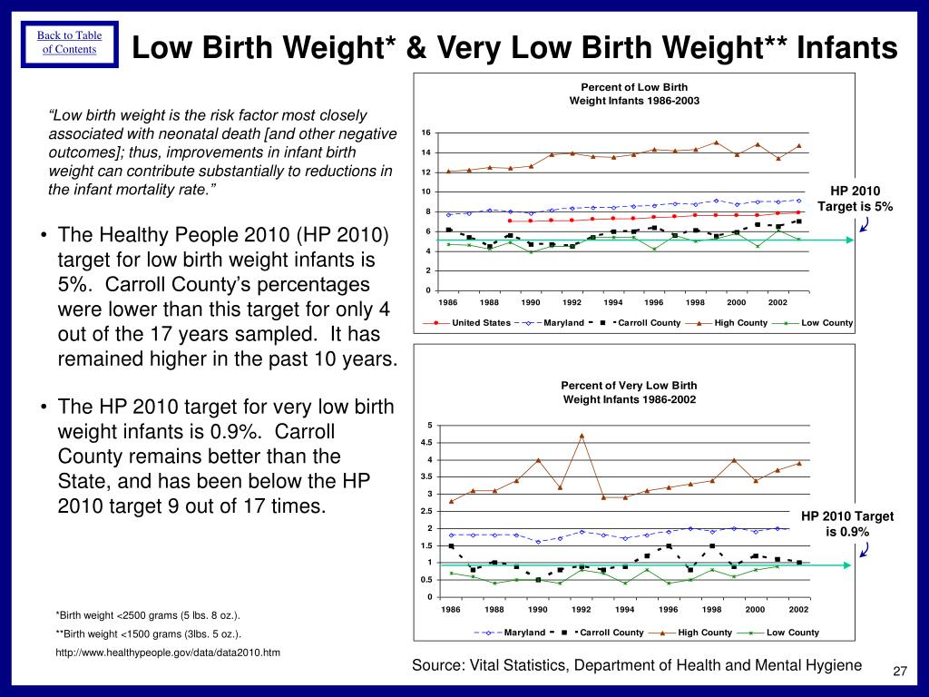 Low Birth Weight* & Very Low Birth Weight** Infants